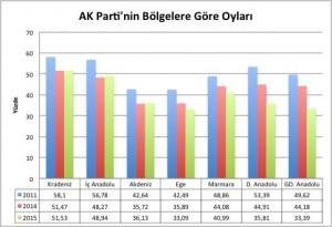 AK PArti Bölge Oyları